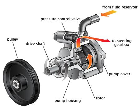 Power Steering-1